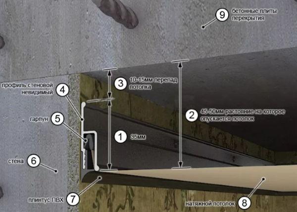 Технология монтажа пластикового потолка довольно проста