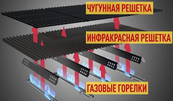Технология TRU-Infrared